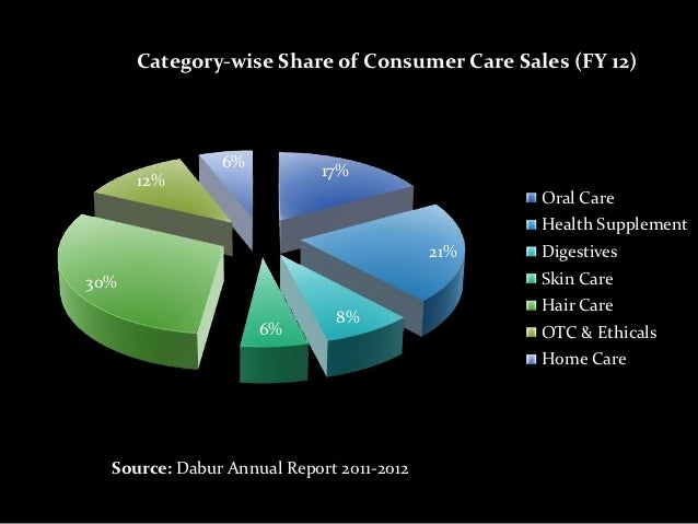 annual report fro dabur india limited Itc limited report and accounts 2015  india's future with 65 projects in the pipeline, including 20 factories for fmcg products, covering an area of.