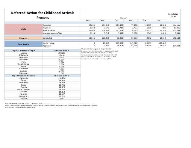 Jan 2013 Deferred Action for Childhood Arrivals #s