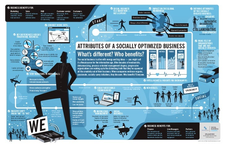 Attributes of a Socially Optimized Business