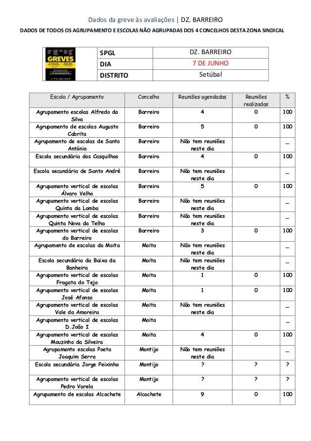 Dados da greve às avaliações | DZ. BARREIRODADOS DE TODOS OS AGRUPAMENTO E ESCOLAS NÃO AGRUPADAS DOS 4 CONCELHOS DESTA ZON...