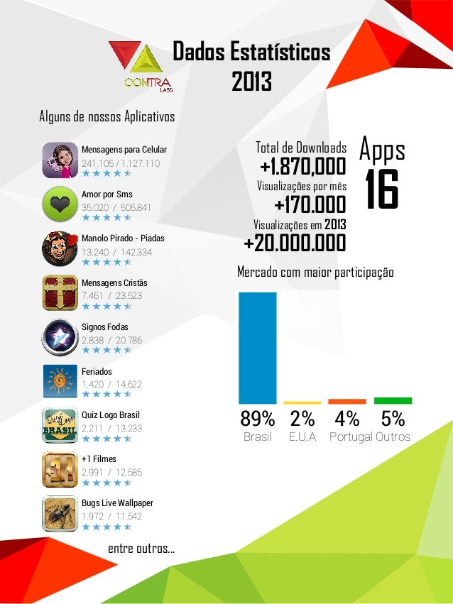 Dados Estatísticos | Contra Labs 2013
