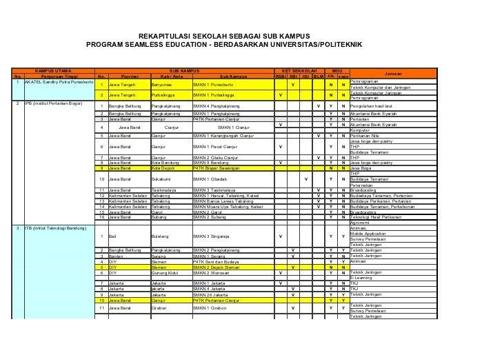 Daftar pt dan smk pvb