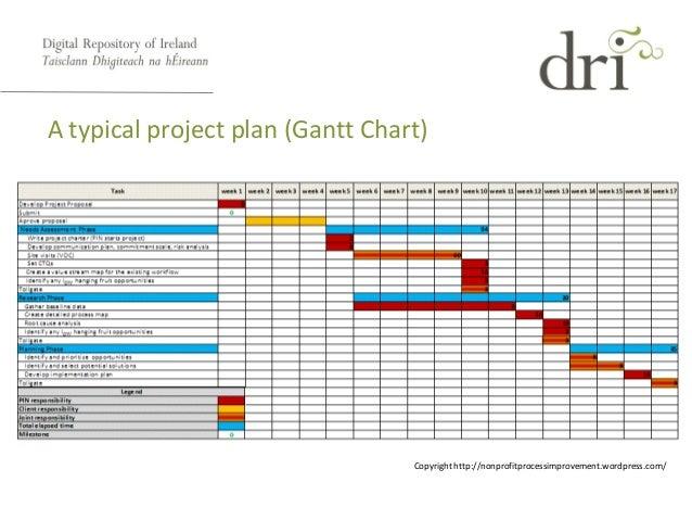 Gantt Chart Dissertation