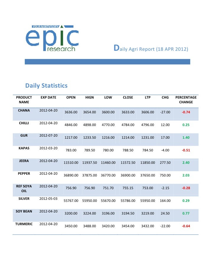 DAILY AGRI REPORT BY EPIC RESEARCH-18 APRIL 2012