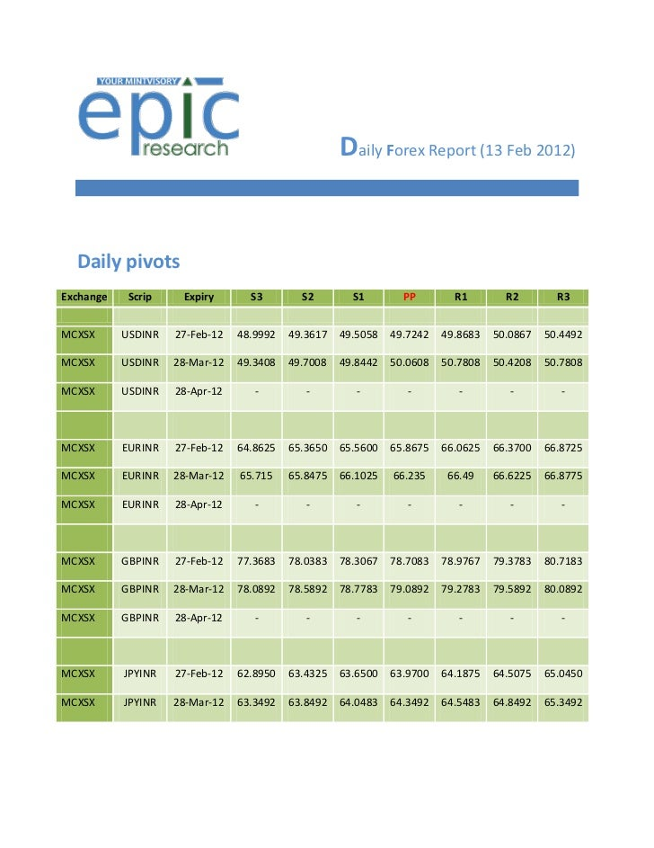 Daily Forex Report (13 Feb 2012)  Daily pivotsExchange    Scrip    Expiry       S3        S2        S1        PP        R1...
