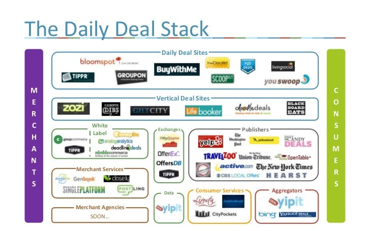 The Daily Deal Stack<br />Daily Deal Sites<br />MERCHANTS<br />CONSUMERS<br />Vertical Deal Sites<br />White Label<br />Pu...