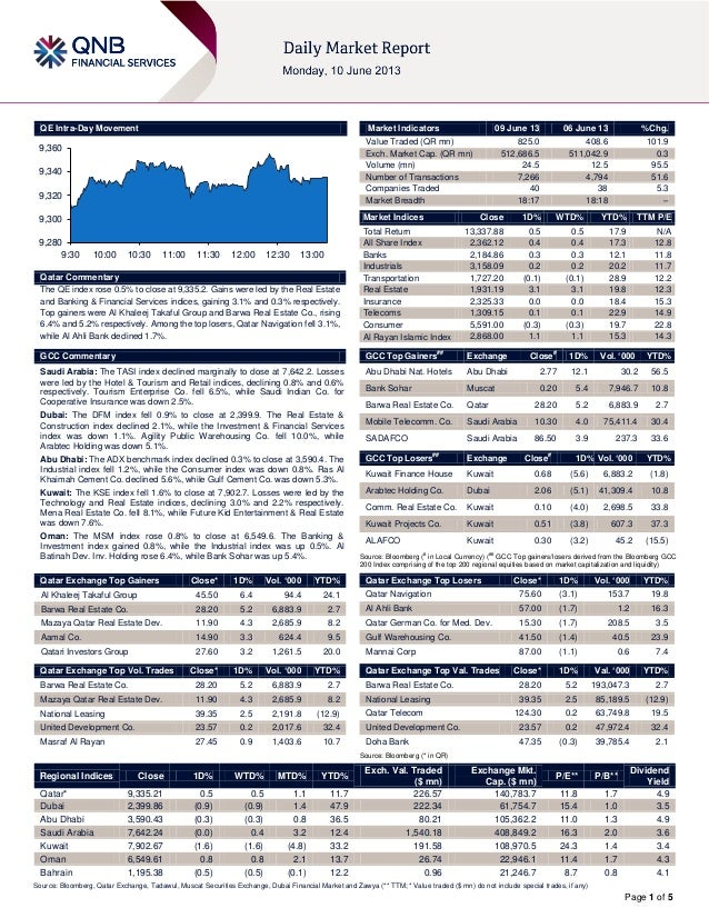 Page 1 of 5QE Intra-Day MovementQatar CommentaryThe QE index rose 0.5% to close at 9,335.2. Gains were led by the Real Est...
