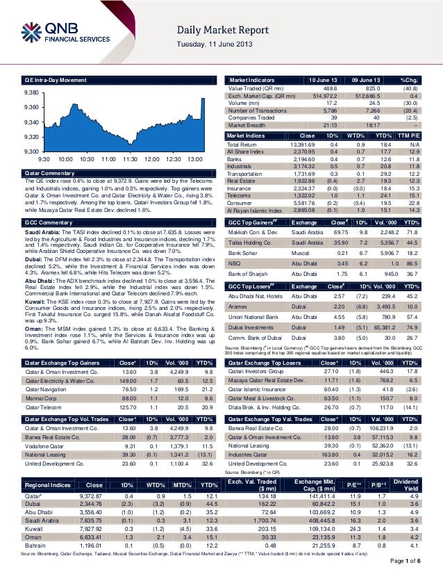Page 1 of 6QE Intra-Day MovementQatar CommentaryThe QE index rose 0.4% to close at 9,372.9. Gains were led by the Telecoms...