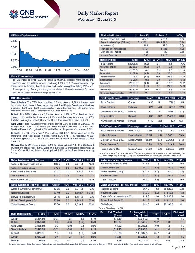 Page 1 of 5QE Intra-Day MovementQatar CommentaryThe QE index declined 0.2% to close at 9,354.5. Losses were led by theTele...