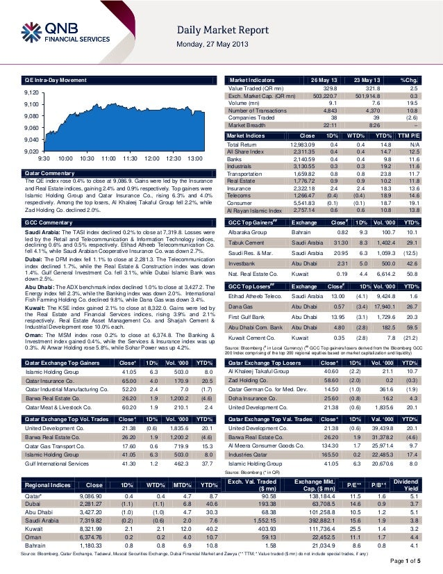 Page 1 of 5QE Intra-Day MovementQatar CommentaryThe QE index rose 0.4% to close at 9,086.9. Gains were led by the Insuranc...