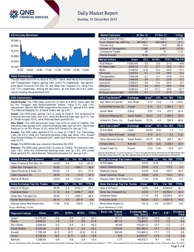 QE Intra-Day Movement  Market Indicators  10,390 10,380 10,370 10,360  27 Nov 13  %Chg.  317.4 555,026.7 10.5 4,386 38 15:...