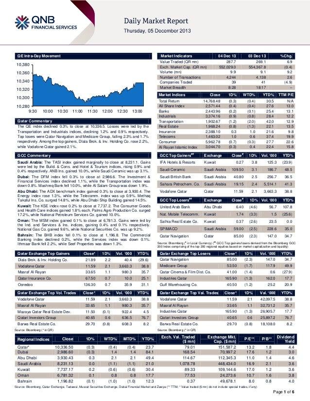 QE Intra-Day Movement  Market Indicators  10,380 10,360 10,340 10,320  03 Dec 13  %Chg.  287.7 552,029.0 9.9 4,244 39 8:28...