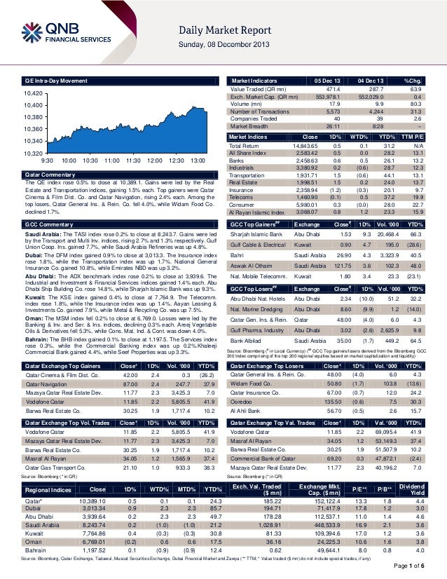 5 December Daily Market Report
