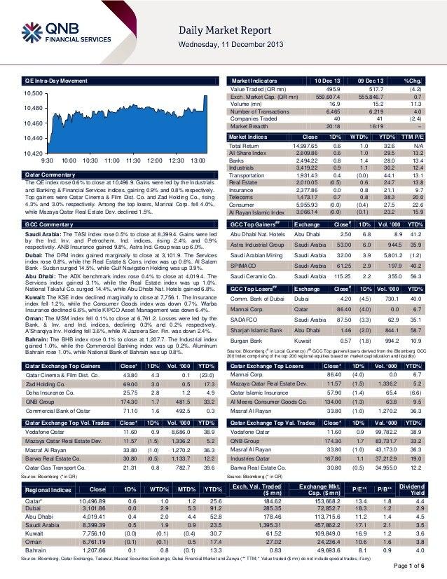 QE Intra-Day Movement  Market Indicators  10,500 10,480  10,460  09 Dec 13  %Chg.  495.9 559,607.4 16.9 6,465 40 20:18  51...