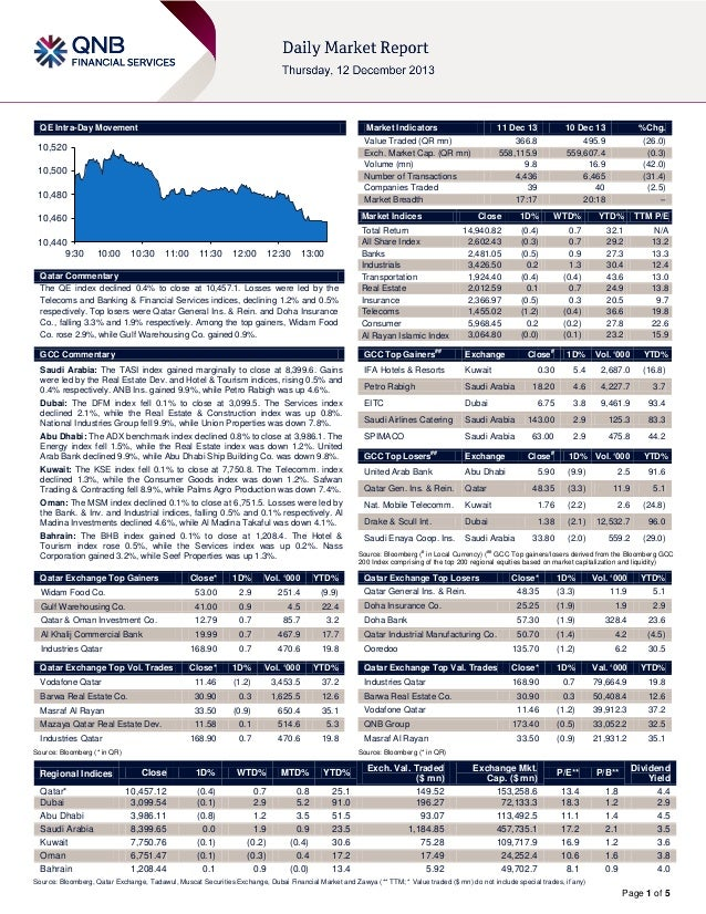 11 December Daily Market Report