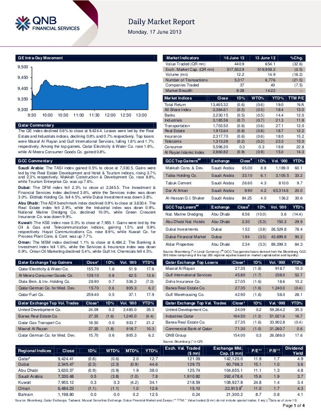 Page 1 of 4QE Intra-Day MovementQatar CommentaryThe QE index declined 0.6% to close at 9,424.4. Losses were led by the Rea...