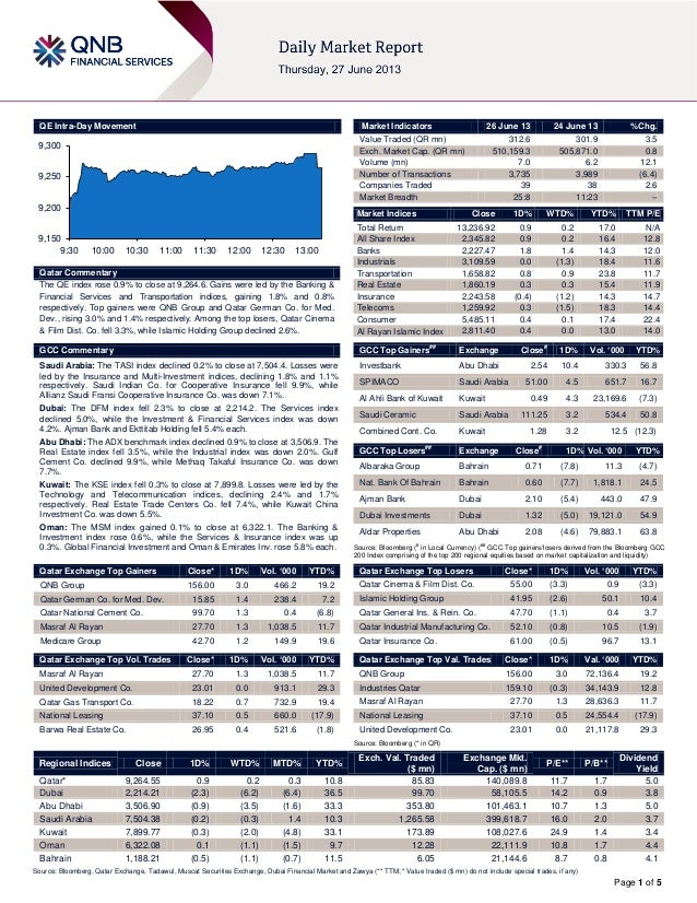 Page 1 of 5 QE Intra-Day Movement Qatar Commentary The QE index rose 0.9% to close at 9,264.6. Gains were led by the Banki...