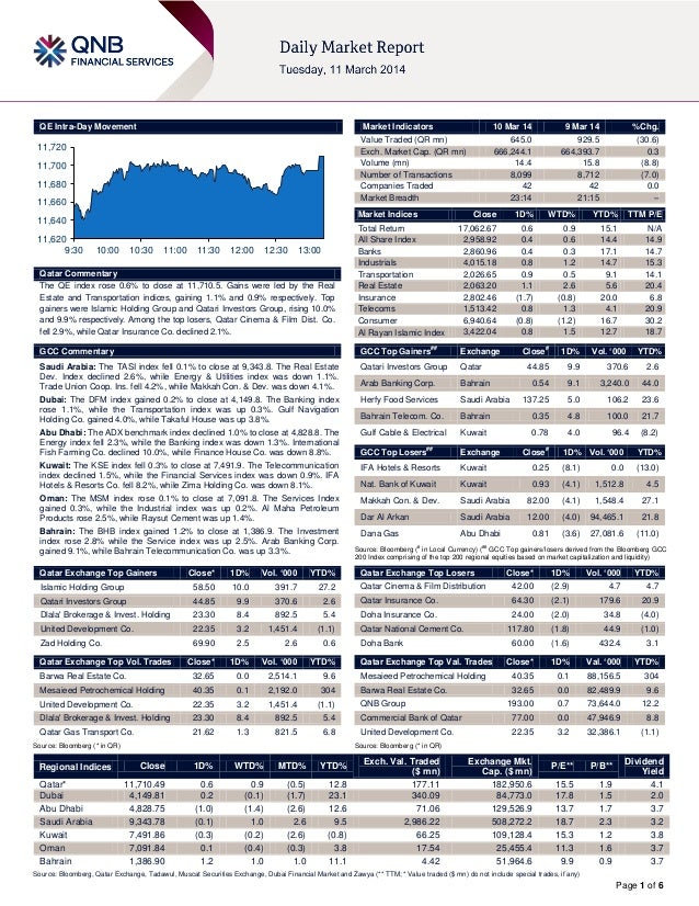 Page 1 of 6 QE Intra-Day Movement Qatar Commentary The QE index rose 0.6% to close at 11,710.5. Gains were led by the Real...