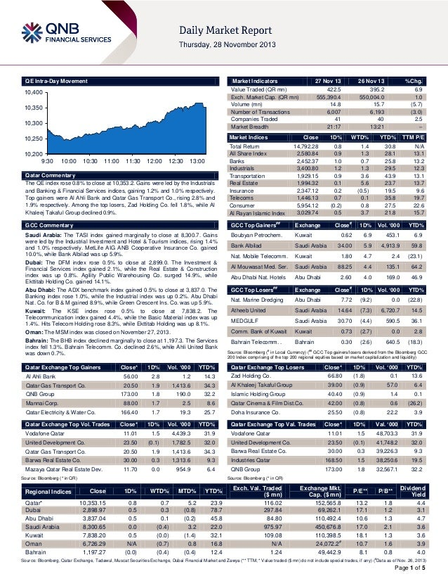 QE Intra-Day Movement  Market Indicators  27 Nov 13  26 Nov 13  %Chg.  10,400  Value Traded (QR mn) Exch. Market Cap. (QR ...