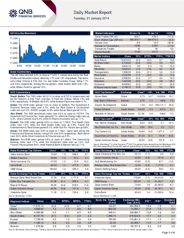 20 January Daily market report
