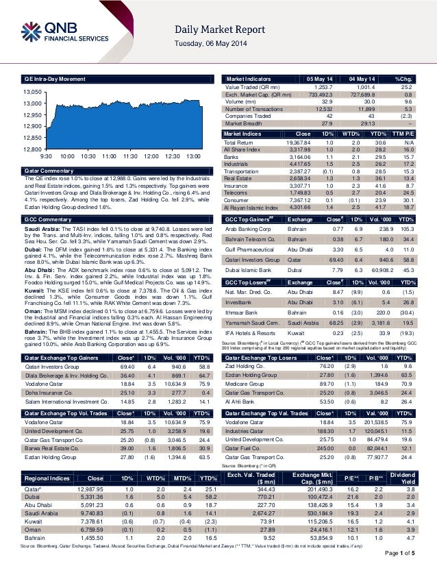 Page 1 of 5 QE Intra-Day Movement Qatar Commentary The QE index rose 1.0% to close at 12,988.0. Gains were led by the Indu...