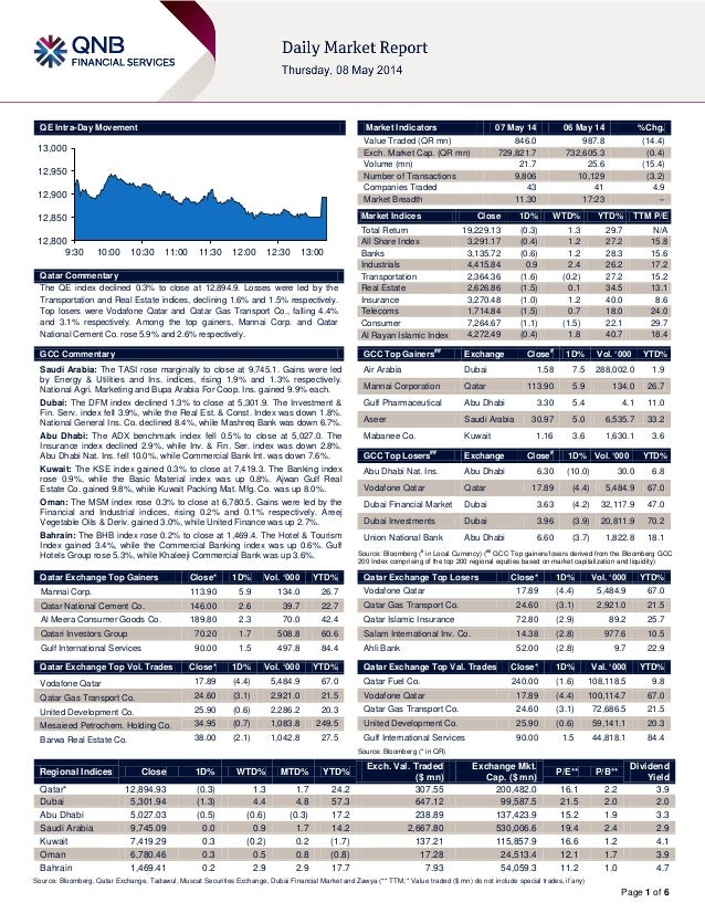 Page 1 of 6 QE Intra-Day Movement Qatar Commentary The QE index declined 0.3% to close at 12,894.9. Losses were led by the...