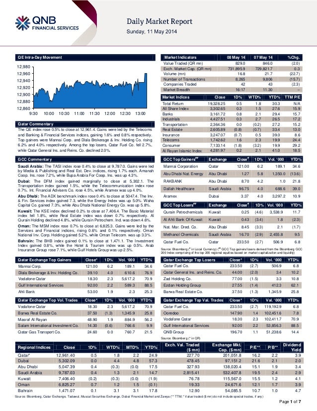 Page 1 of 7 QE Intra-Day Movement Qatar Commentary The QE index rose 0.5% to close at 12,961.4. Gains were led by the Tele...