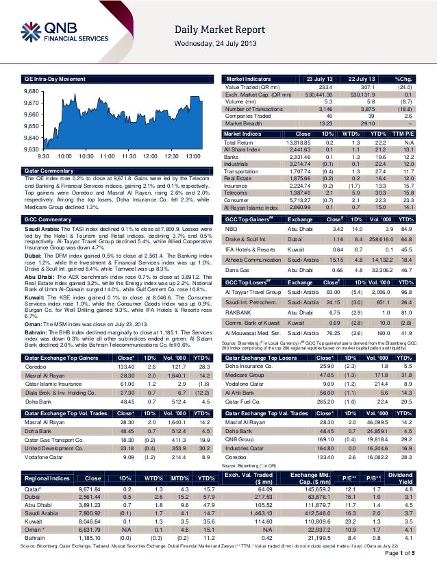 Page 1 of 5 QE Intra-Day Movement Qatar Commentary The QE index rose 0.2% to close at 9,671.8. Gains were led by the Telec...