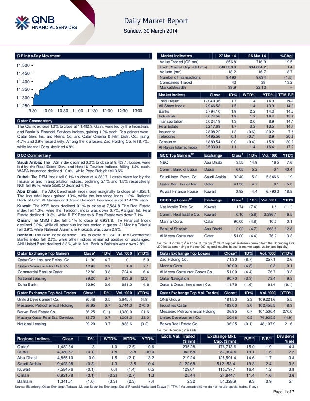 Page 1 of 7 QE Intra-Day Movement Qatar Commentary The QE index rose 1.3% to close at 11,482.3. Gains were led by the Indu...