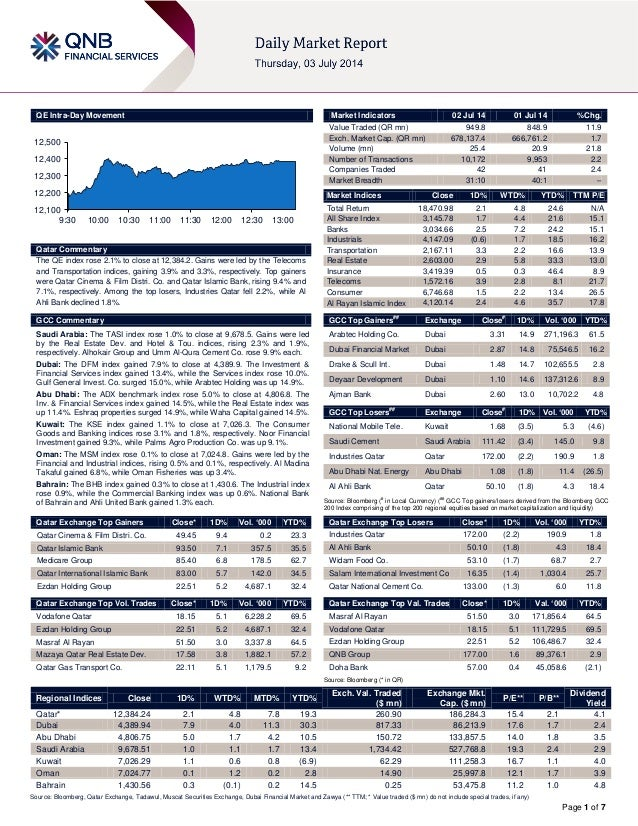 Page 1 of 7 QE Intra-Day Movement Qatar Commentary The QE index rose 2.1% to close at 12,384.2. Gains were led by the Tele...
