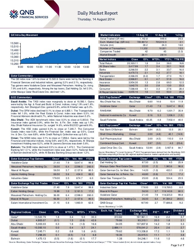 Page 1 of 7 QE Intra-Day Movement Qatar Commentary The QE index rose 1.8% to close at 13,522.8. Gains were led by the Bank...