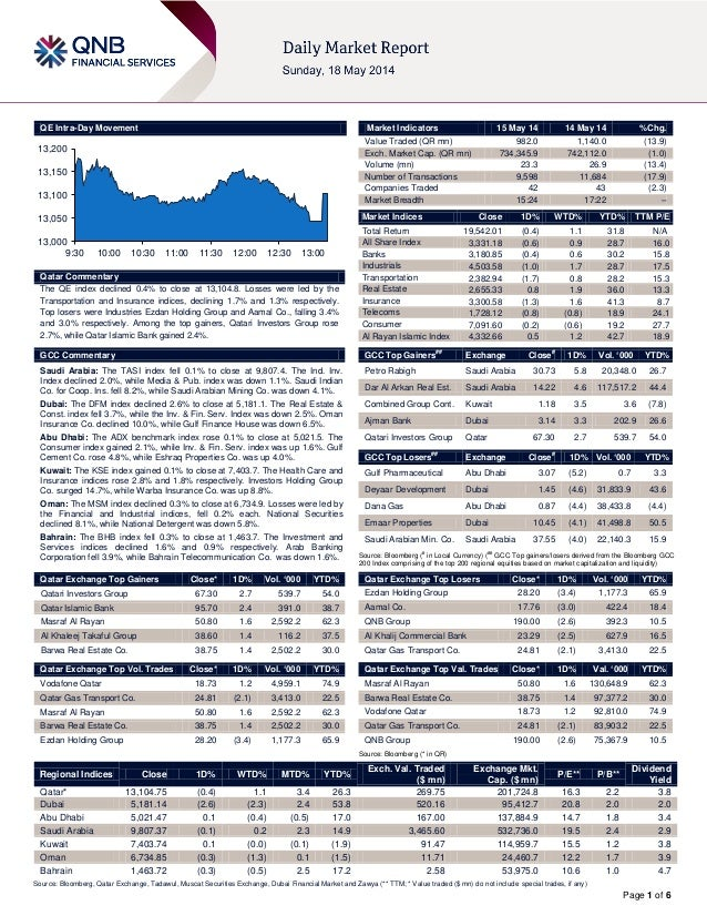 Page 1 of 6 QE Intra-Day Movement Qatar Commentary The QE index declined 0.4% to close at 13,104.8. Losses were led by the...
