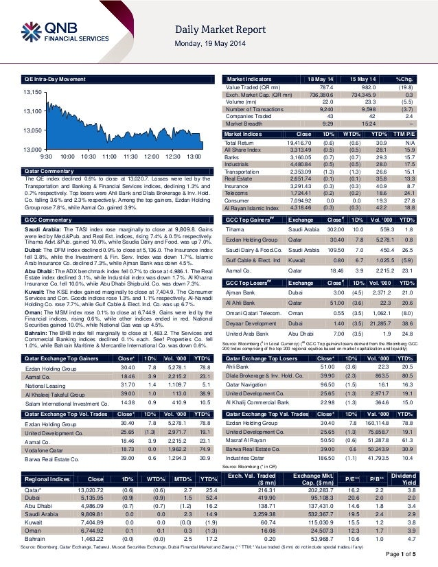 Page 1 of 5 QE Intra-Day Movement Qatar Commentary The QE index declined 0.6% to close at 13,020.7. Losses were led by the...