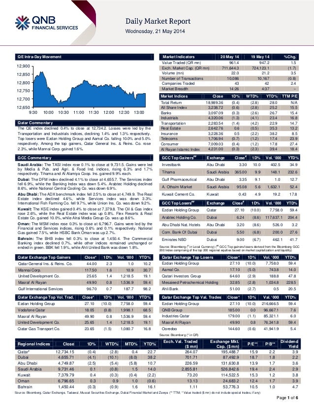 Page 1 of 6 QE Intra-Day Movement Qatar Commentary The QE index declined 0.4% to close at 12,734.2. Losses were led by the...