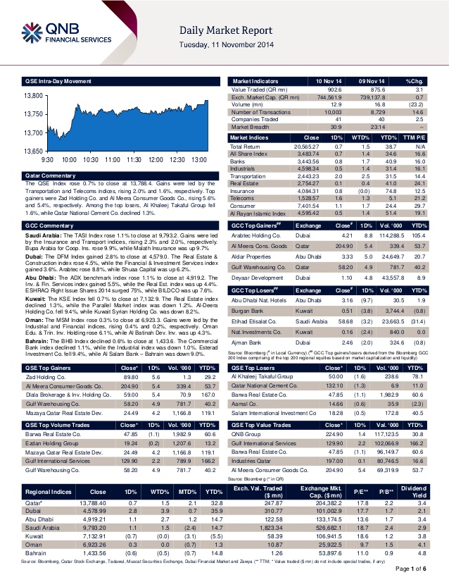 financial services, financial statements, gcc, investment, mena, qata�