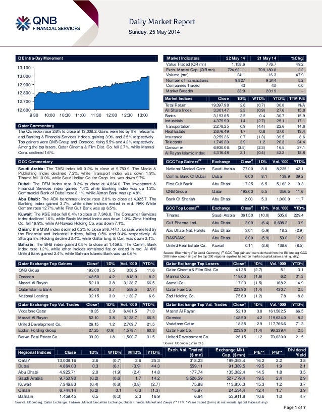 Page 1 of 7 QE Intra-Day Movement Qatar Commentary The QE index rose 2.6% to close at 13,008.2. Gains were led by the Tele...