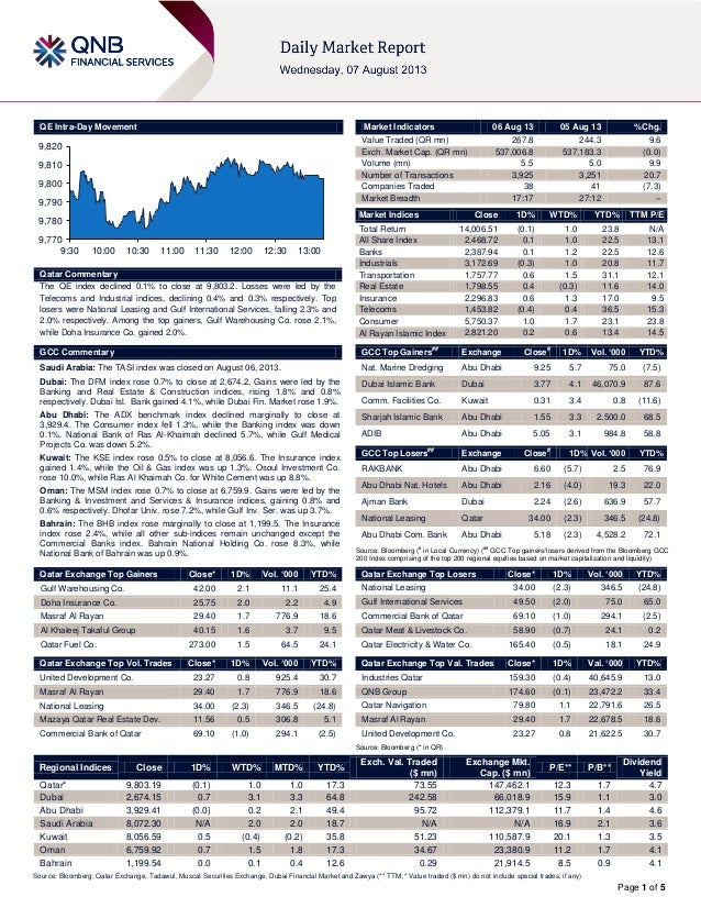 6 August Technical Market Report