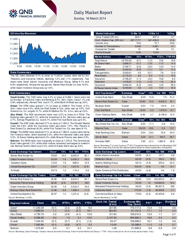 Page 1 of 7 QE Intra-Day Movement Qatar Commentary The QE index declined 0.1% to close at 11,343.4. Losses were led by the...