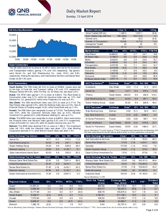 Page 1 of 5 QE Intra-Day Movement Qatar Commentary The QE index rose 0.2% to close at 12,397.2. Gains were led by the Insu...