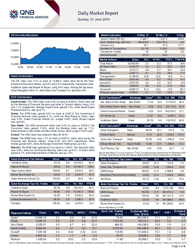 Page 1 of 6 QE Intra-Day Movement Qatar Commentary The QE index rose 2.1% to close at 13,694.2. Gains were led by the Real...