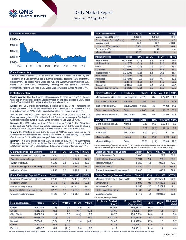 Page 1 of 7 QE Intra-Day Movement Qatar Commentary The QE index declined 0.1% to close at 13,505.3. Losses were led by the...