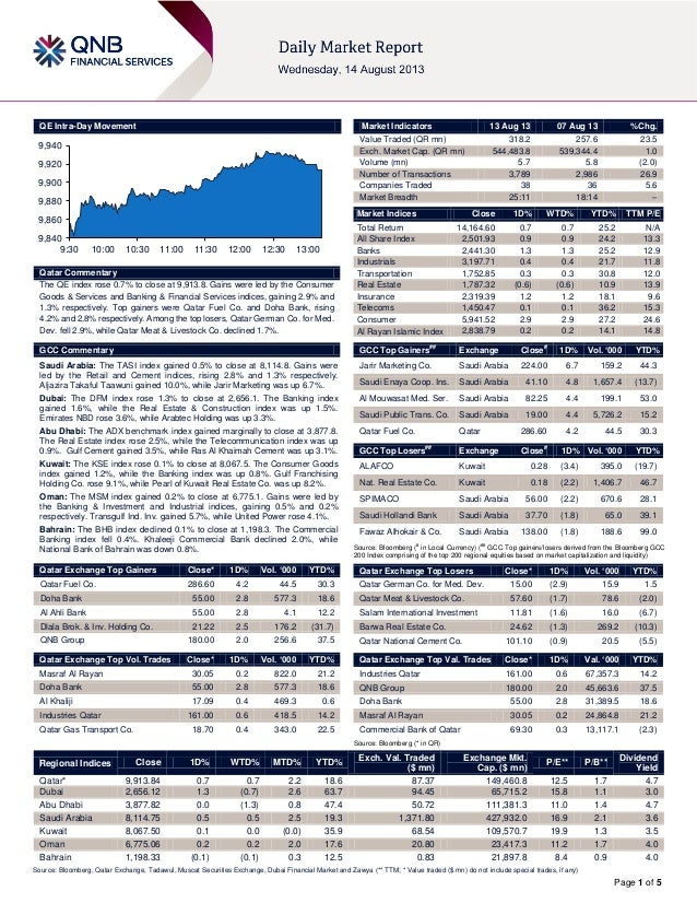 Page 1 of 5 QE Intra-Day Movement Qatar Commentary The QE index rose 0.7% to close at 9,913.8. Gains were led by the Consu...