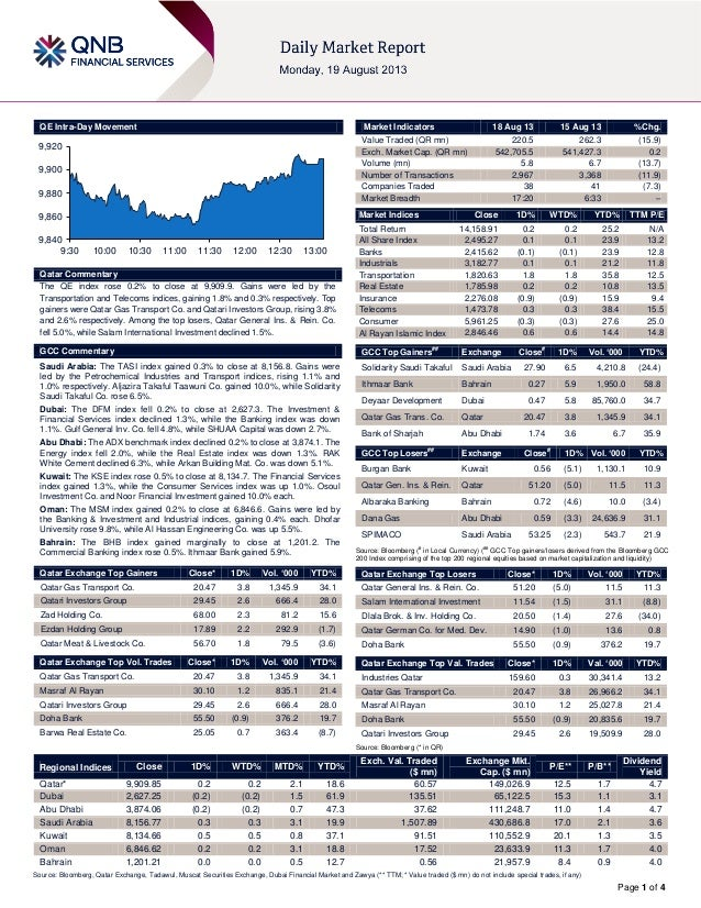 Page 1 of 4 QE Intra-Day Movement Qatar Commentary The QE index rose 0.2% to close at 9,909.9. Gains were led by the Trans...