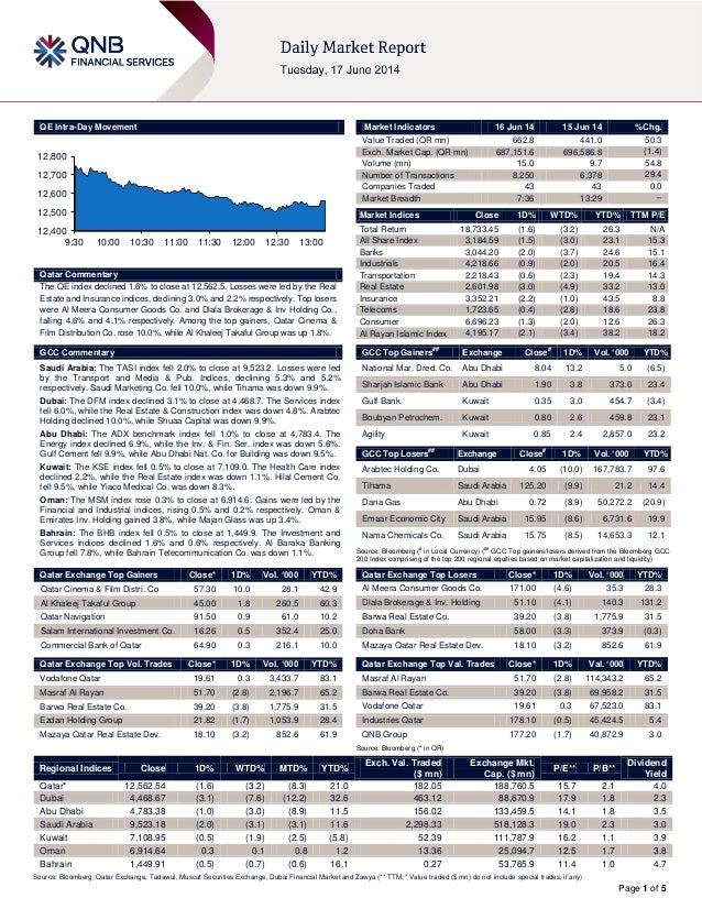 Page 1 of 5 QE Intra-Day Movement Qatar Commentary The QE index declined 1.6% to close at 12,562.5. Losses were led by the...
