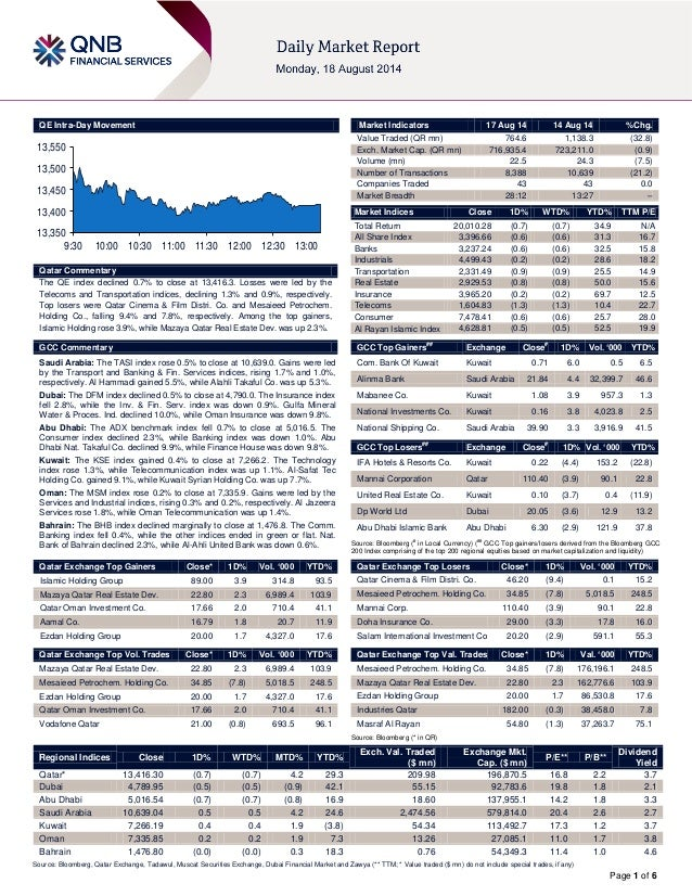 Page 1 of 6 QE Intra-Day Movement Qatar Commentary The QE index declined 0.7% to close at 13,416.3. Losses were led by the...