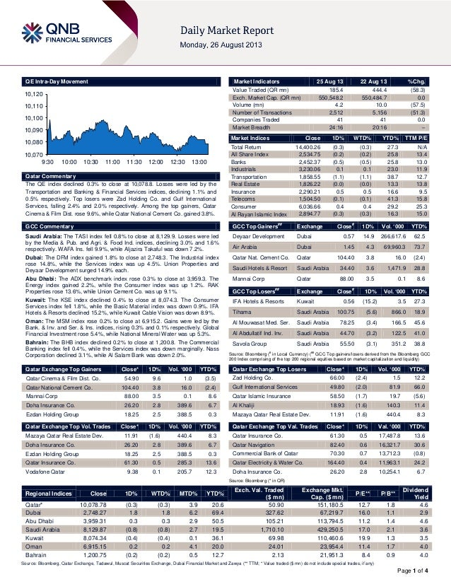 Page 1 of 4 QE Intra-Day Movement Qatar Commentary The QE index declined 0.3% to close at 10,078.8. Losses were led by the...