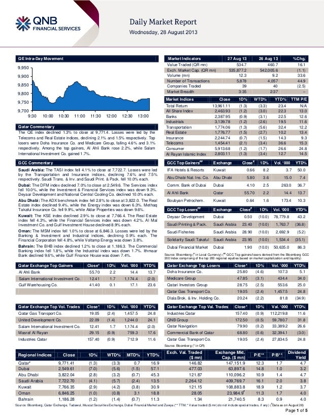Page 1 of 5 QE Intra-Day Movement Qatar Commentary The QE index declined 1.3% to close at 9,771.4. Losses were led by the ...