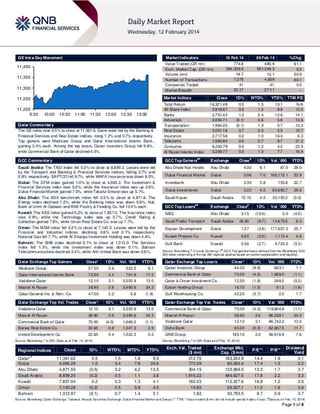 QE Intra-Day Movement  Market Indicators  11,400 11,350 11,300  Market Indices  11,250 11,200 9:30  10 Feb 14 774.8 594,33...