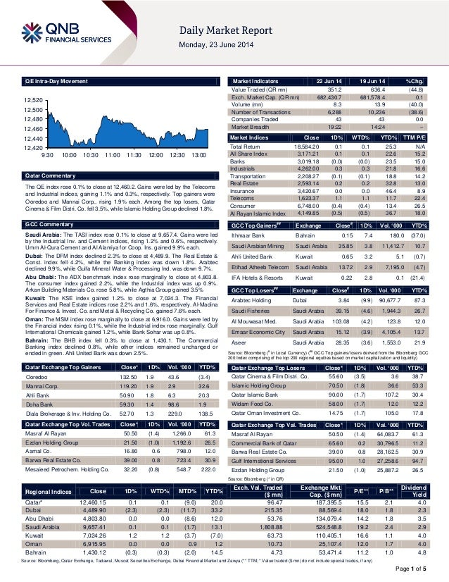 Page 1 of 5 QE Intra-Day Movement Qatar Commentary The QE index rose 0.1% to close at 12,460.2. Gains were led by the Tele...