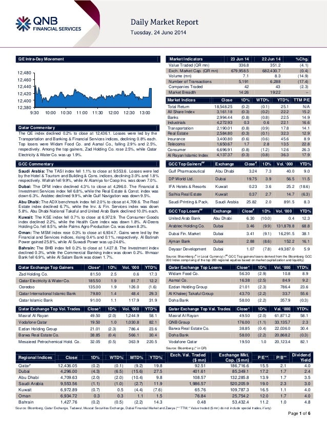Page 1 of 6 QE Intra-Day Movement Qatar Commentary The QE index declined 0.2% to close at 12,436.1. Losses were led by the...
